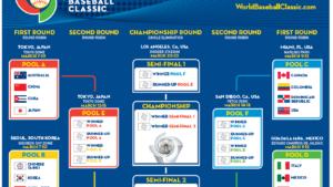 2017 World Baseball Classic Schedule Announced